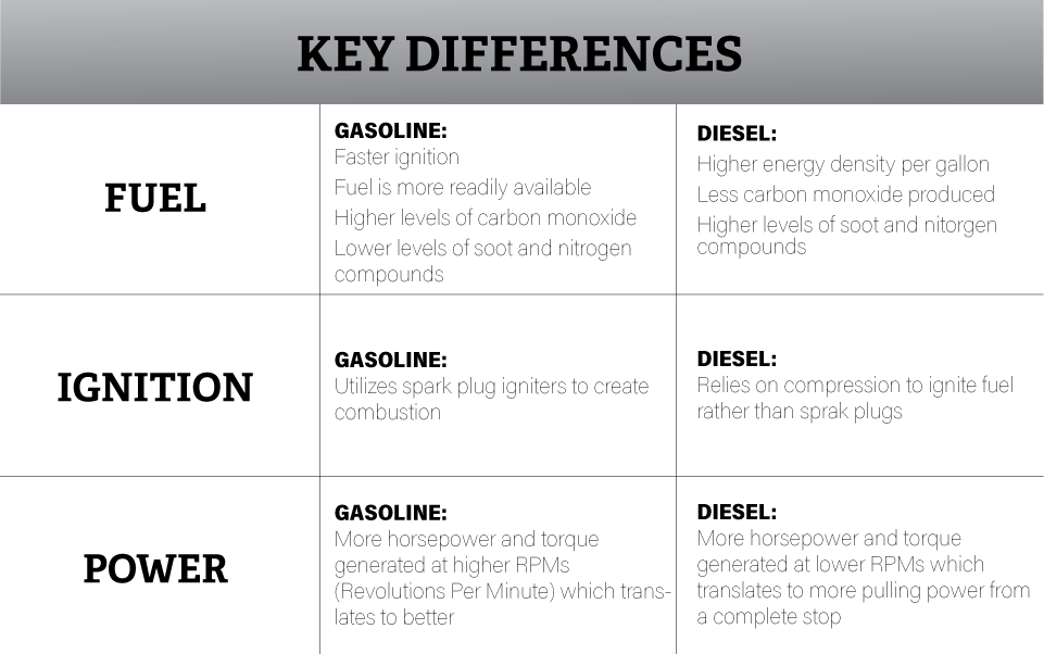 Diesel vs Gas Table